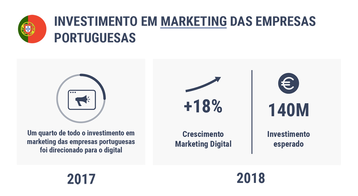 investimento marketing digital